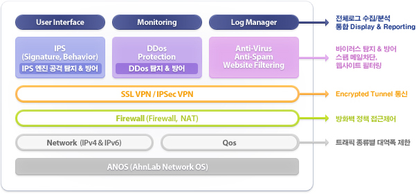 AhnLab Network OS