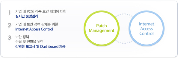 AhnLab Patch Manager