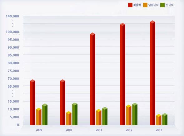 연간 경영실적 그래프