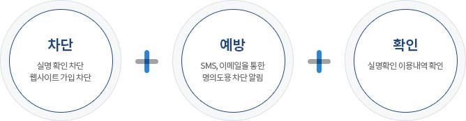 차단 + 예방 + 확인