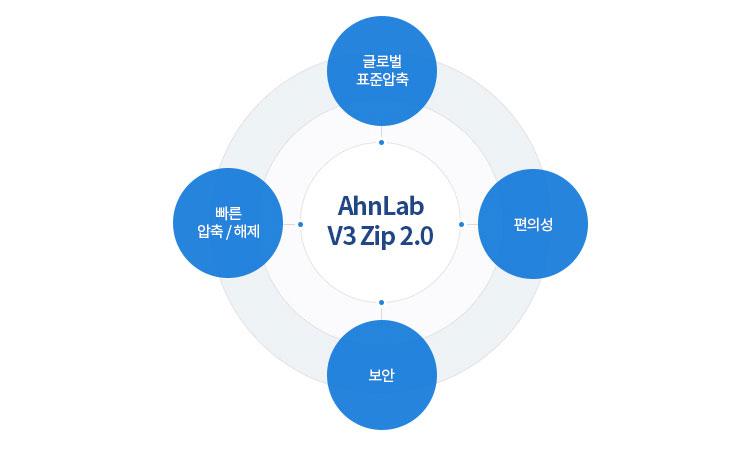 AhnLab V3 Zip 2.0의 글로벌 표준압축, 빠른 압축/해제, 편의성, 보안을 설명하는 이미지