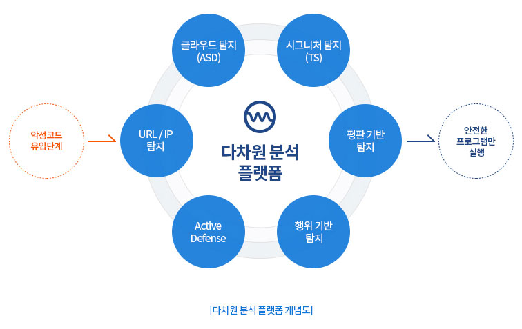 AhnLab V3 Endpoint Security 9.0 다차원 분석 플랫폼 개념도