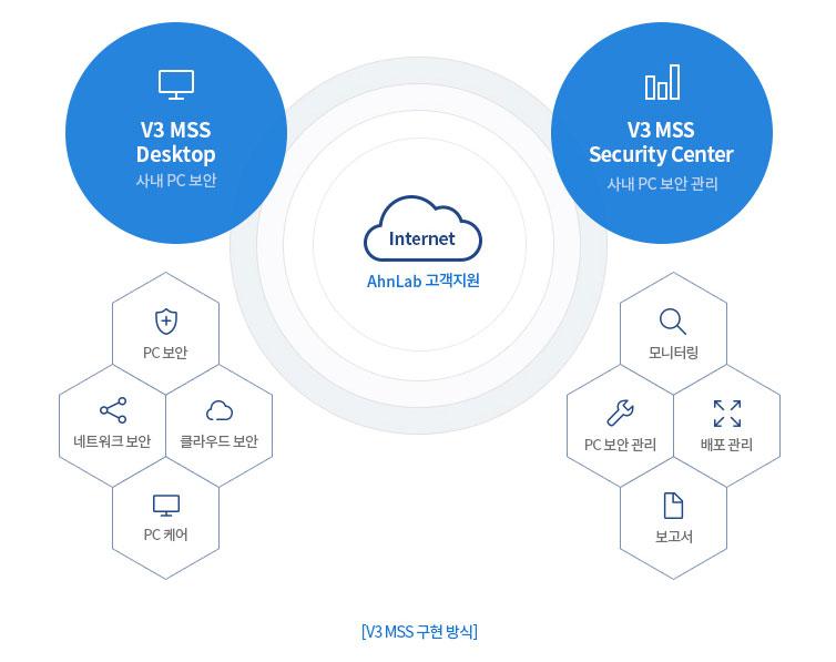 V3 MSS 구현방식