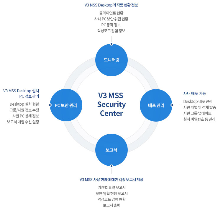 V3 MSS Security Center 주요기능