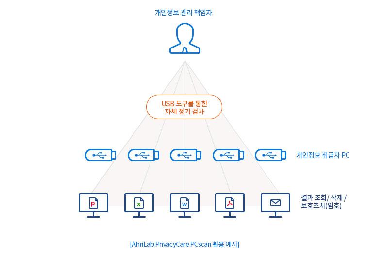 AhnLab PrivacyCare PCscan 활용 예시