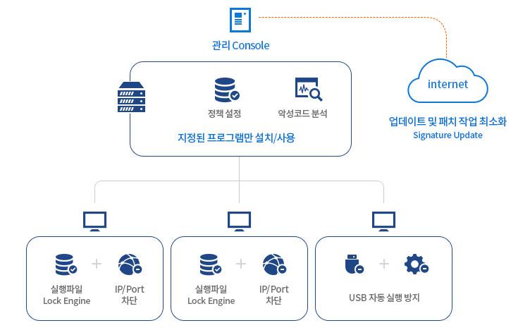 AhnLab TrusLine의 산업용 시스템에 최적화된 기능 개념도