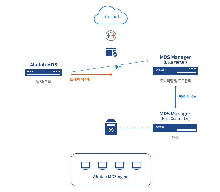 AhnLab MDS의 지능형 위협에 대한 '탐지-분석-모니터링-대응' 구성도