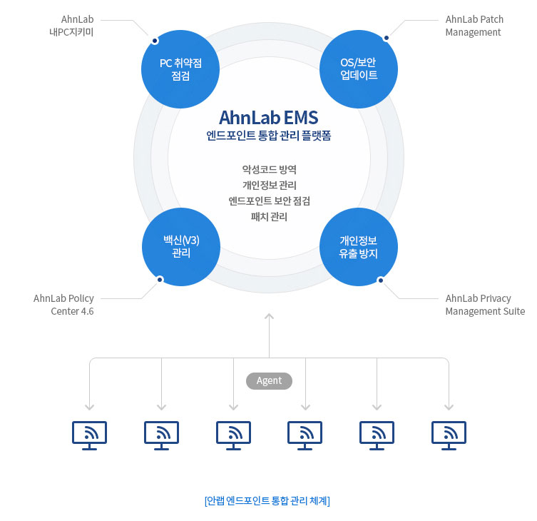 안랩 엔드포인트 통합 관리 체계