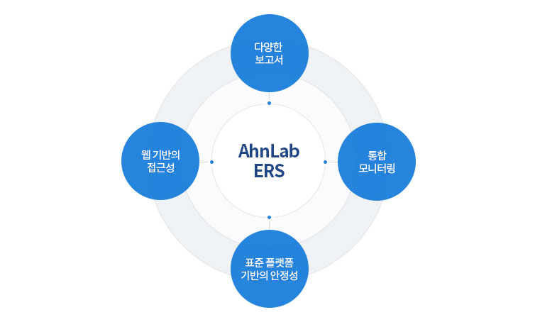 AhnLab ERS는 다양한 보고서, 통합모니터링, 표준 플랫폼 기반의 안정성, 웹 기반의 접근성을 기능을 가지고 있다.