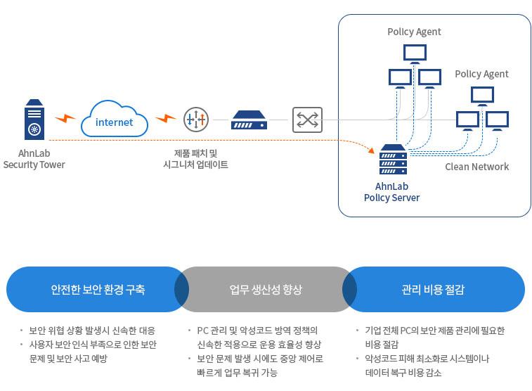 AhnLab Policy Center 4.0의 도입 효과 화면