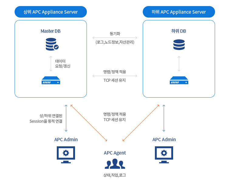AhnLab Policy Center Appliance 구성 플랫폼