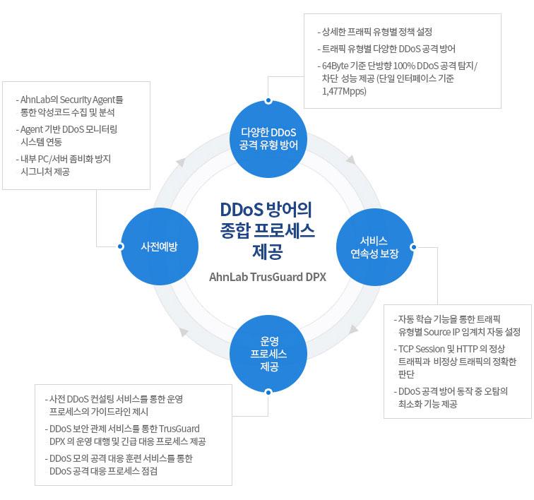 DDoS 방어의 종합 프로세스 제공