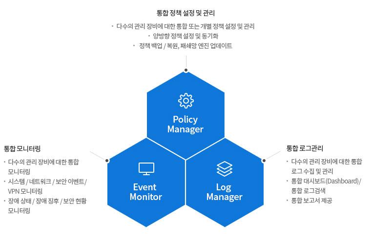 Policy Manager(통합 정책 설정 및 관리), Event Monitor(통합 모니터링), Log Manager(통합 모니터링)