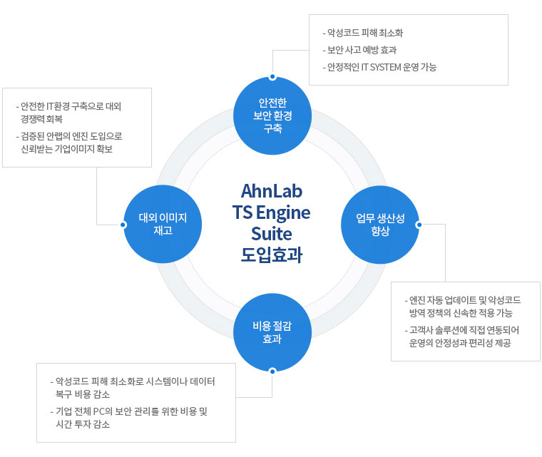AhnLab TS Engine Suite 도입하면 안전한 보안 환경 구축, 업무 생산성 향상, 대외 이미지 재고, 비용 절감 효과가 나타납니다.