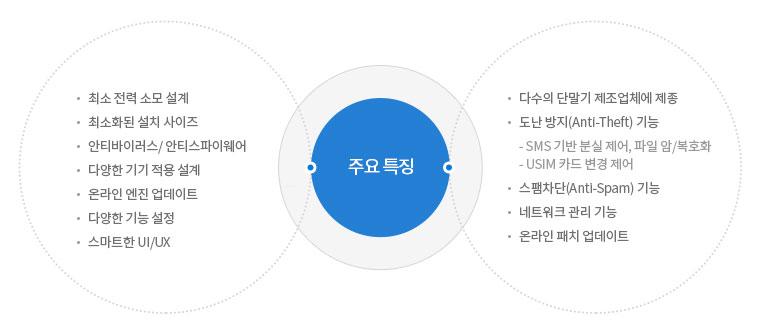 AhnLab V3 Mobile 2.0 주요특징