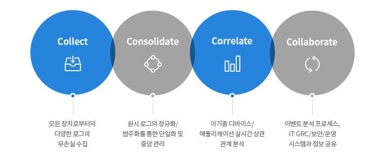 AhnLab HP ArcSight 주요기능