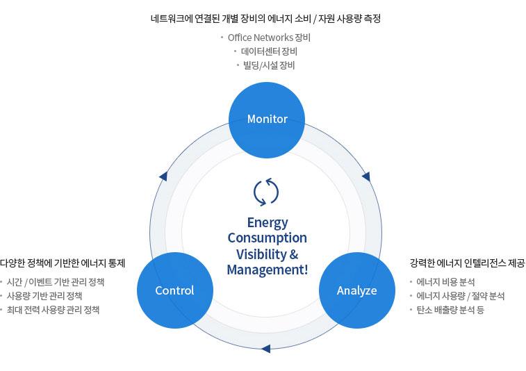 AhnLab Cisco EnergyWise Management 개념도