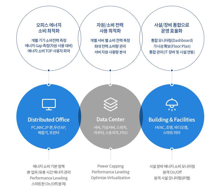 AhnLab Cisco EnergyWise Management을 도입하면  오피스 에너지 소비 최적화, 자원/소비 전력 사용 최적화, 사설/장비 통합으로 운영 효율화 효과가 나타납니다.