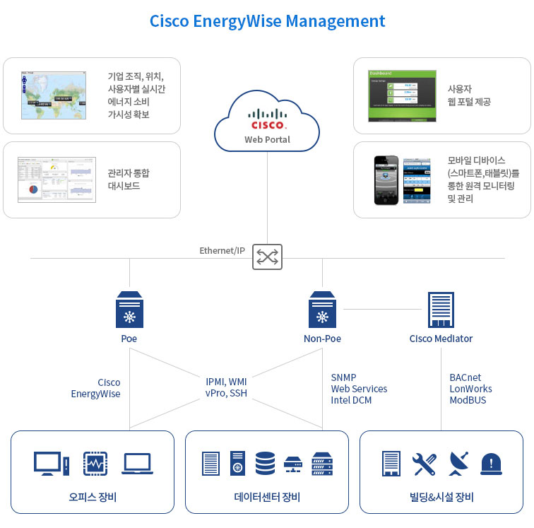 AhnLab Cisco EnergyWise Management 구성도