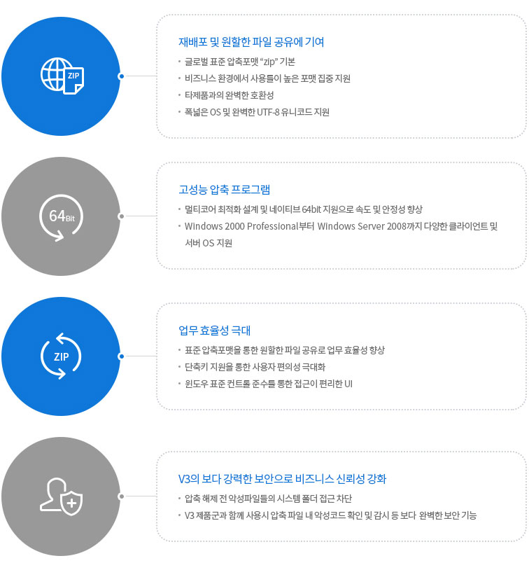 AhnLab V3 Zip 2.0 특징/장점