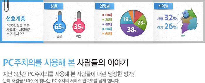 선호계층 - 성별: 남성 65%, 여성 35%, 30대:23%, 연령:40대:38%, 50대 19%, 지역별 : 서울 32%, 경기 26%