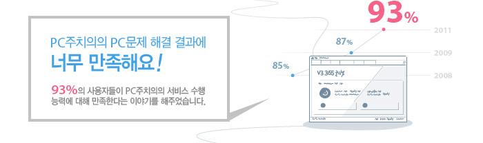 PC주치의의 PC문제 해결 결과에 너무 만족해요 - 93%