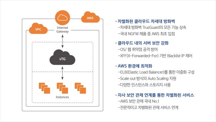 차별회된 클라우드 차세대 방화벽 / 클라우드 서버 보안 강화 / AWS 환경에 최적화 / 자사 보안 관제 연계를 통한 차별화된 서비스