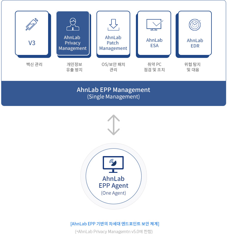 Ahnlab Privacy Management