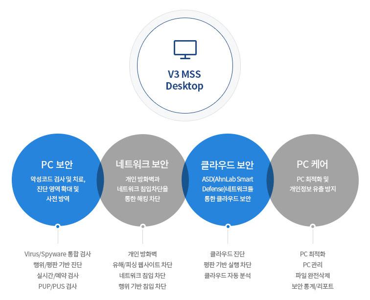 V3 MSS Desktop 주요기능
