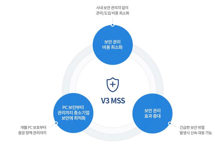 AhnLab V3 MSS 특징/장점