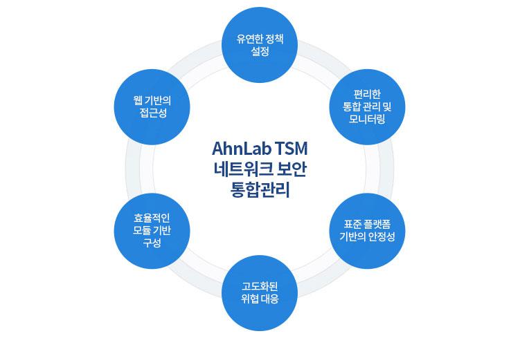 AhnLab TSM(네트워크 보안 통합관리) 개념도