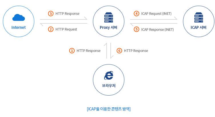 ICAP을 이용한 콘텐츠 방역 개념도 화면