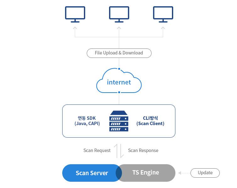 AhnLab TS Engine Suite 연동방식 구성도