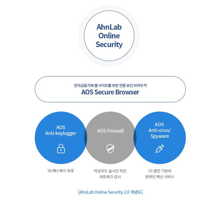 AhnLab Online Security 2.0