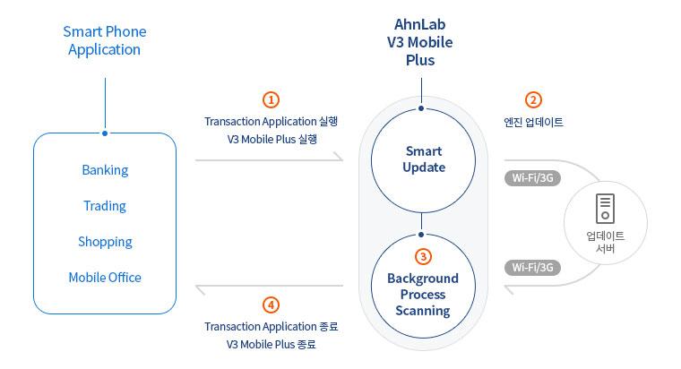 AhnLab V3 Mobile Plus 동작방식 구성도