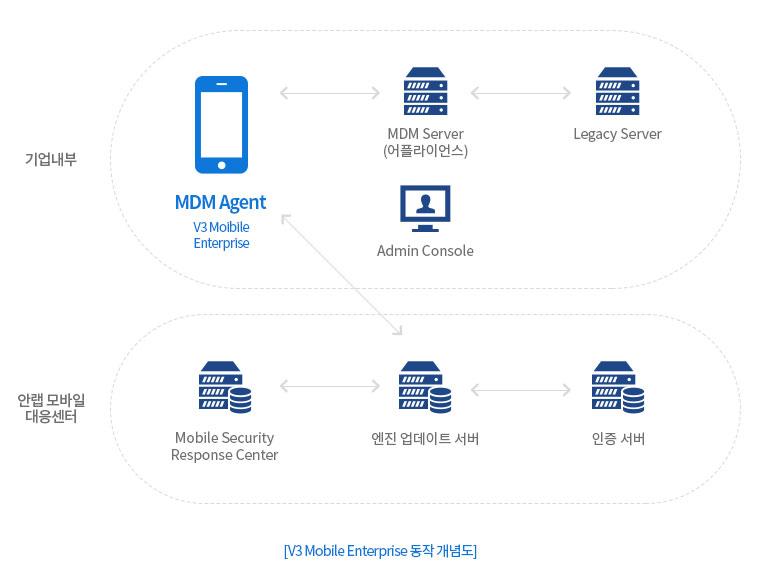V3 Mobile Enterprise 동작 개념도