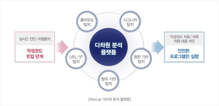 AhnLab 다차원 분석 플랫폼